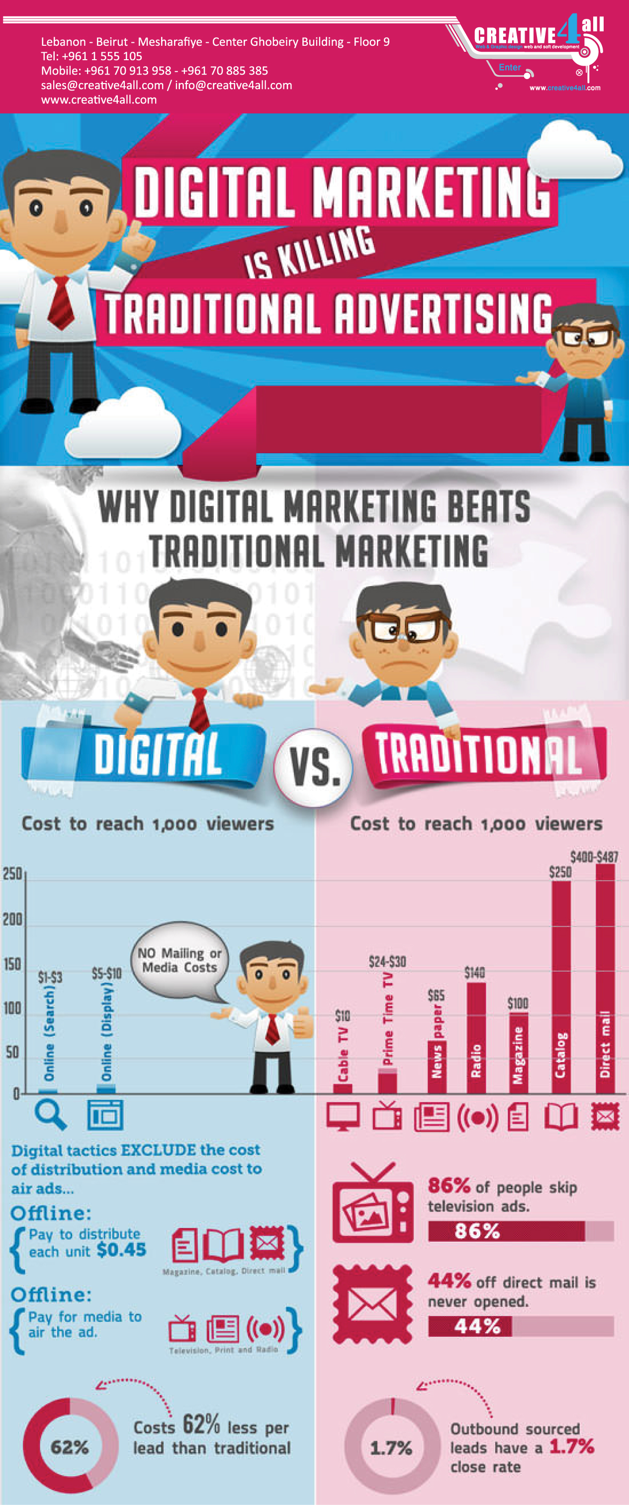 why-digital-marketing-is-killing-traditional-advertising