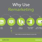 Why You Have To Use Remarketing ?