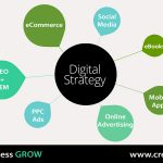The Greatest Digital Marketing Approaches For Your Business Budget