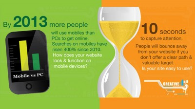 How does your website look & function on mobile devices?