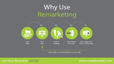 Why You Have To Use Remarketing